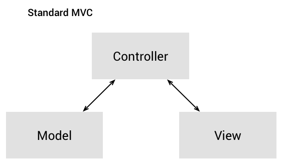 Illustration of the Standard MVC