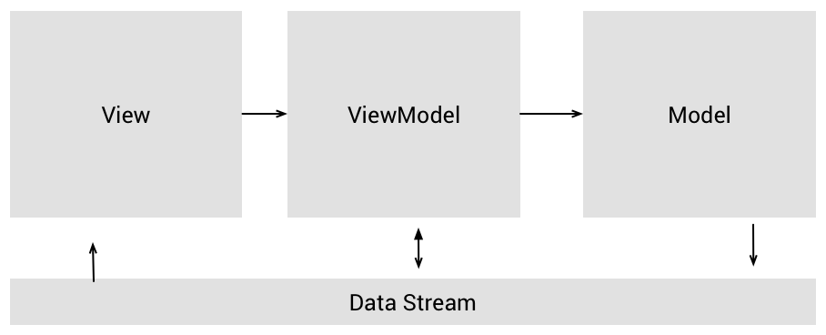 Illustration of the MVVM architecture in mobile using FRP