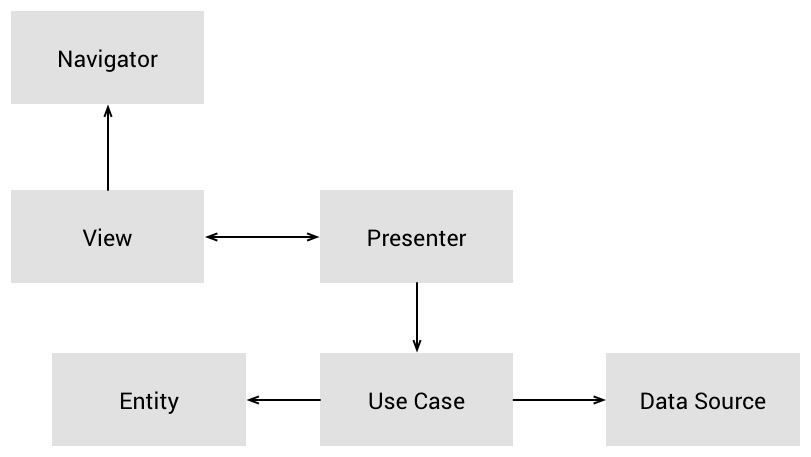 The Clean Architecture: An illustration of splitting an application into three layers: Data Layer, Domain Layer, and Presentation Layer