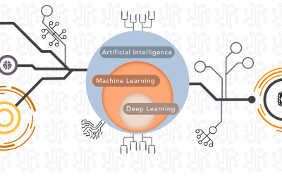 Understanding The Difference Between AI, Machine Learning, and Deep Learning