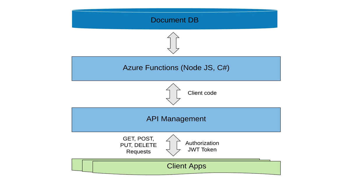 Serverless Architecture with Azure