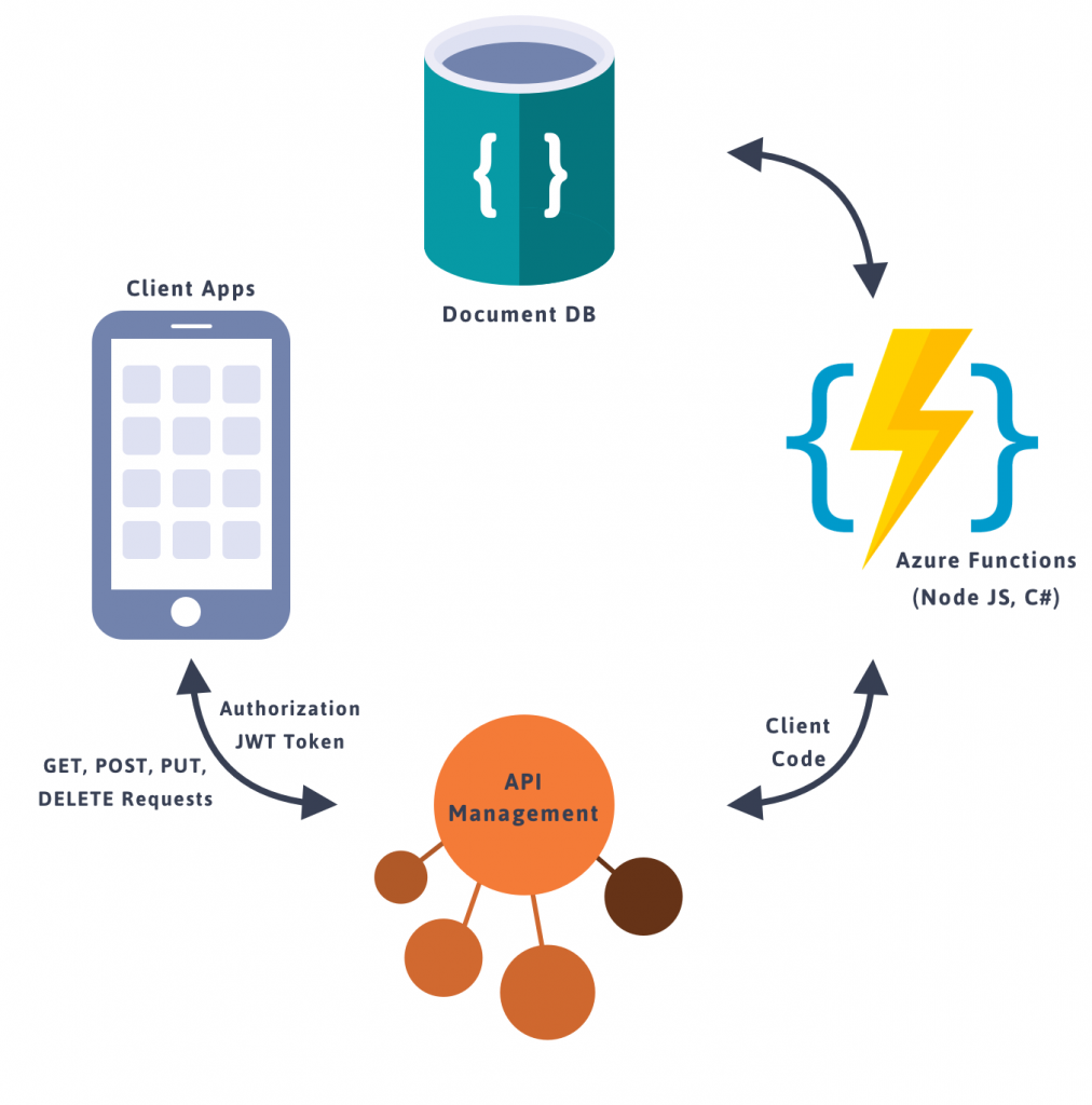Serverless-Architecture-with-Azure