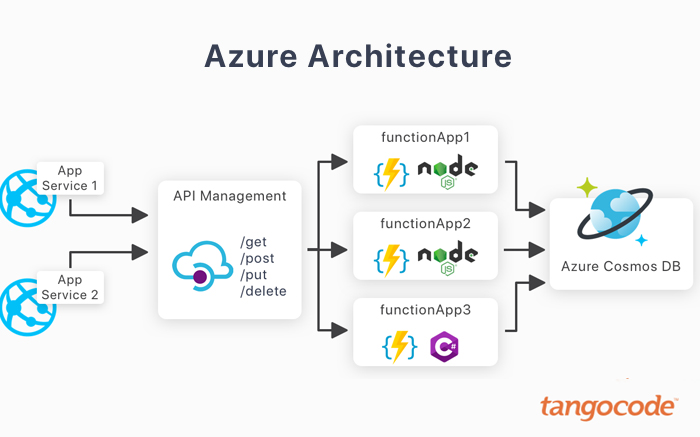 Improving the Performance of NodeJS Azure Functions